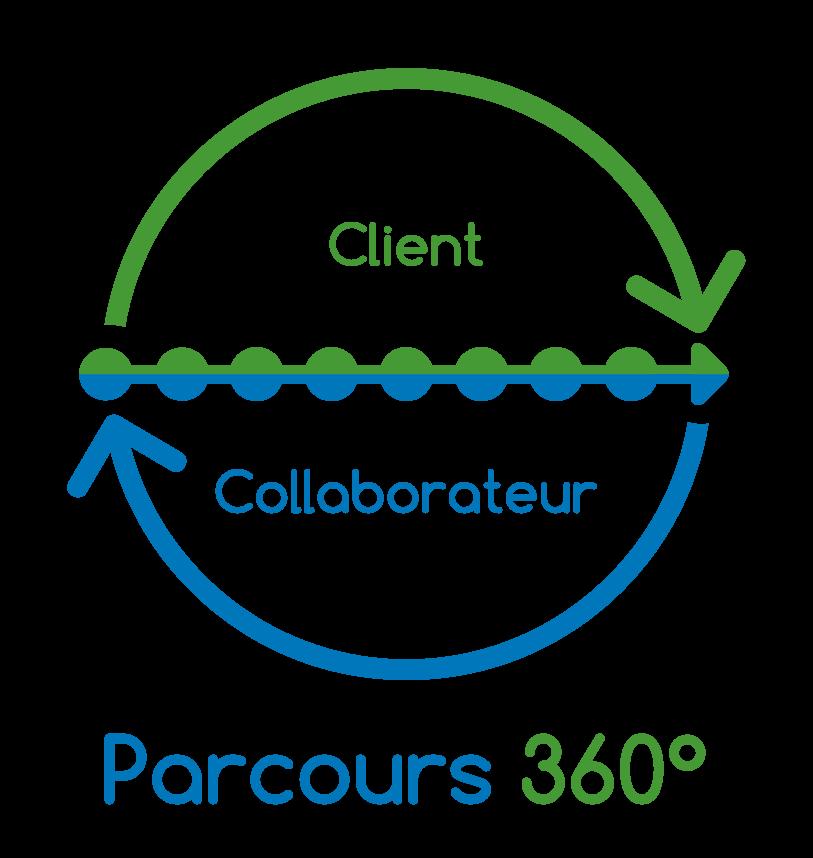 Parcours 360° et Expérience Client