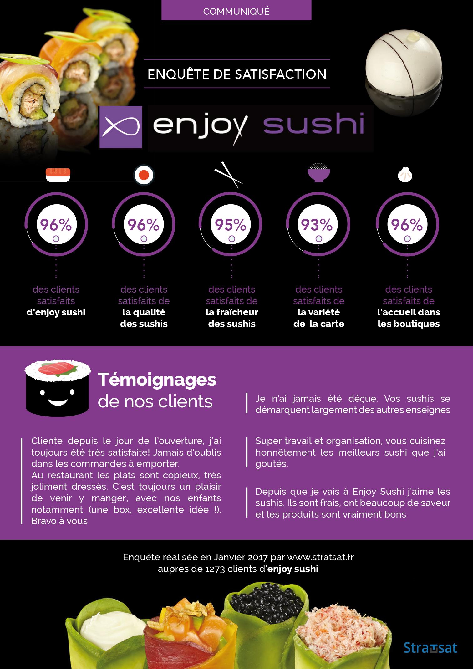 Enjoy Sushi - Enquête de Satisfaction Client